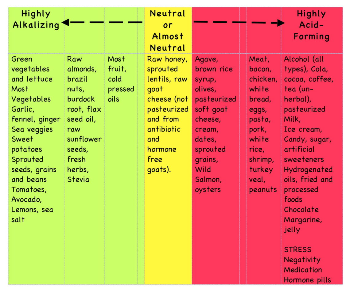 A Scientific Review Of The Alkaline Diet The Food Medic